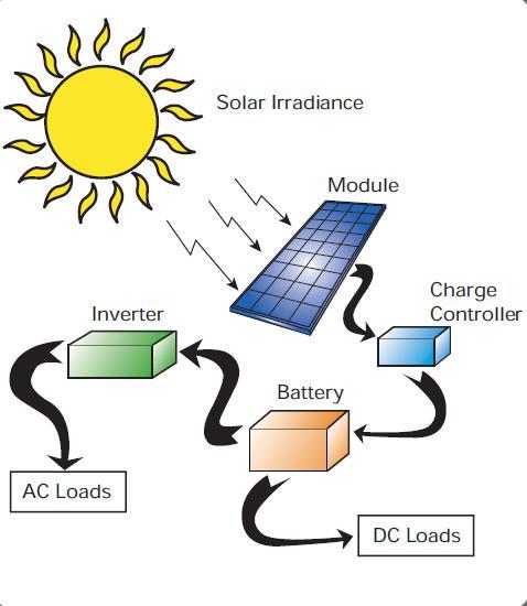الخلايا الكهروضوئية pdf