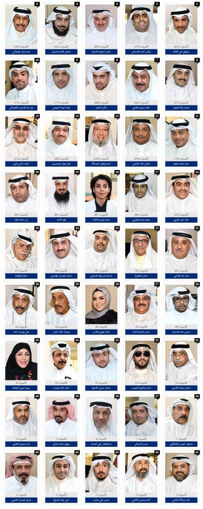 فيديو: نتائج إنتخابات مجلس الأمة 2016 بجميع الدوائر | كاملة